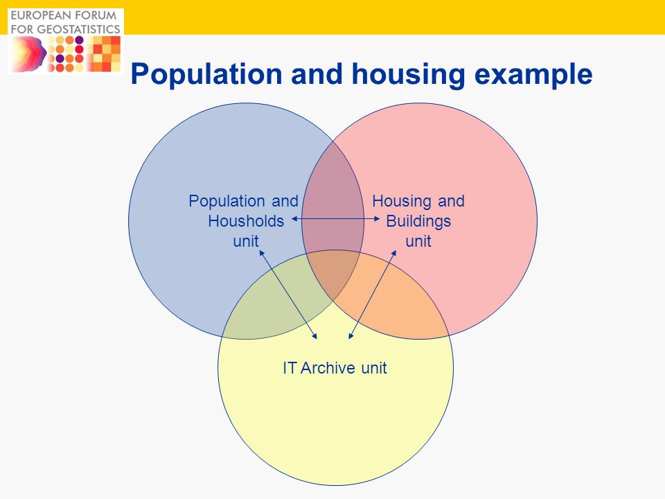 3 Population and Housholds unit IT Archive unit Housing and Buildings unit Population and housing example