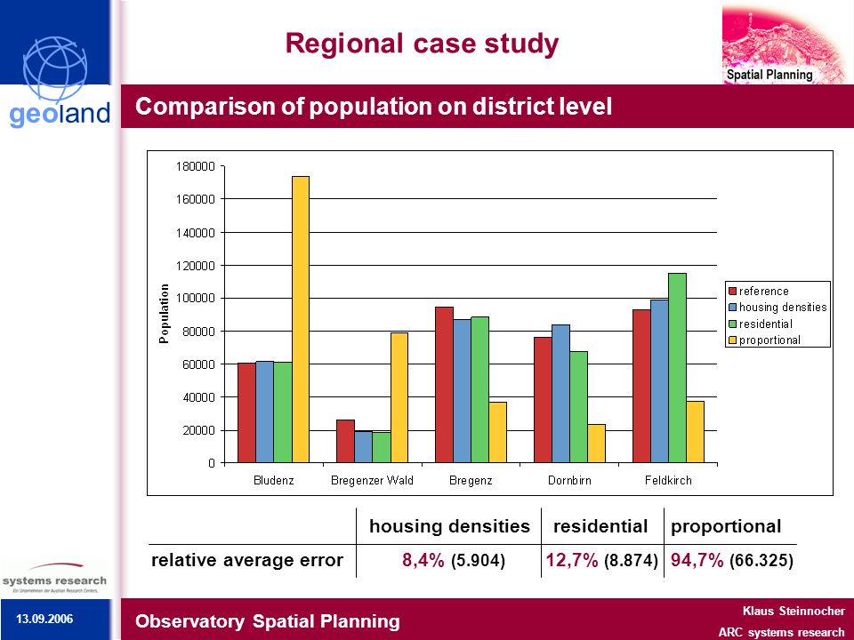 geoland Regional case study Comparison of population on district level Observatory Spatial Planning Klaus Steinnocher ARC systems research housing densitiesresidentialproportional relative average error 8,4% (5.904) 12,7% (8.874) 94,7% (66.325) 13.09.2006