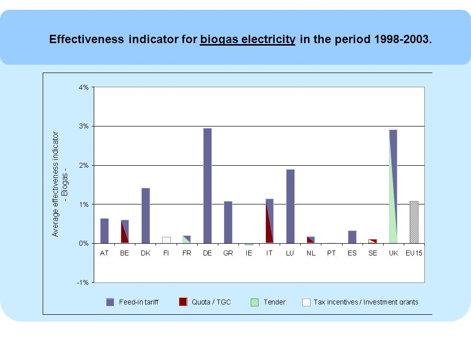 Effectiveness indicator for biogas electricity in the period 1998-2003.