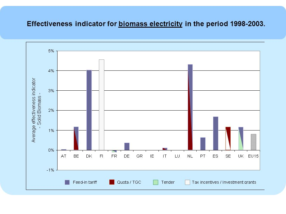 Effectiveness indicator for biomass electricity in the period 1998-2003.