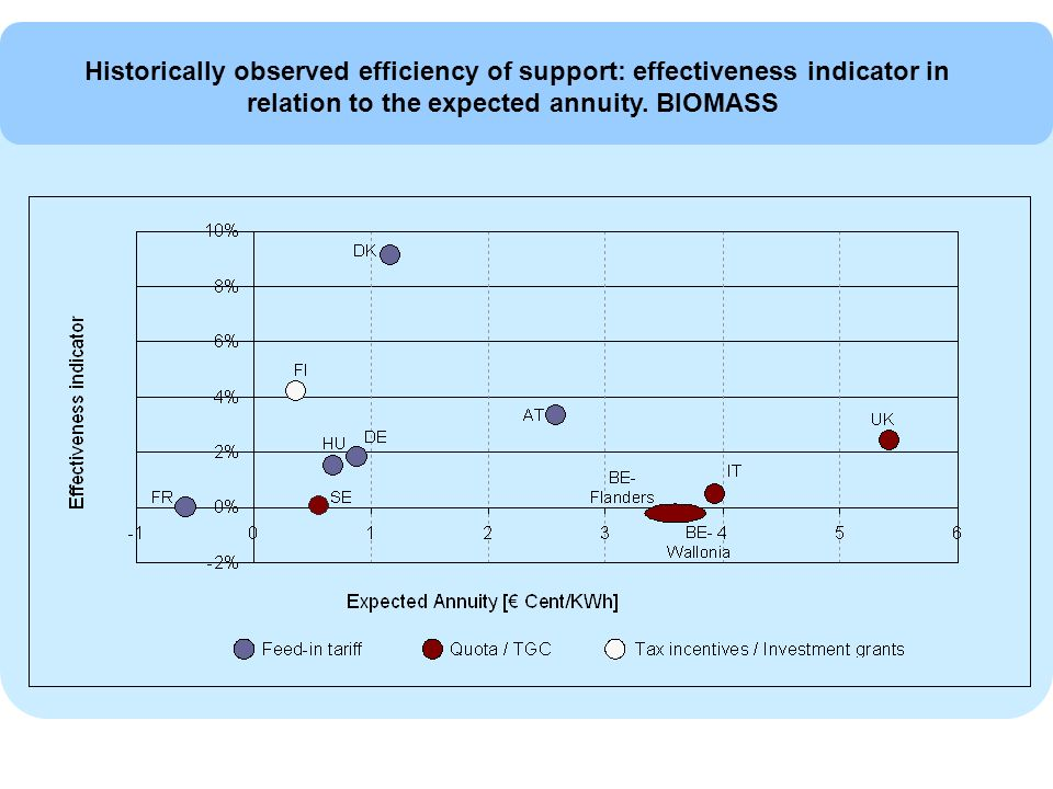 Historically observed efficiency of support: effectiveness indicator in relation to the expected annuity.