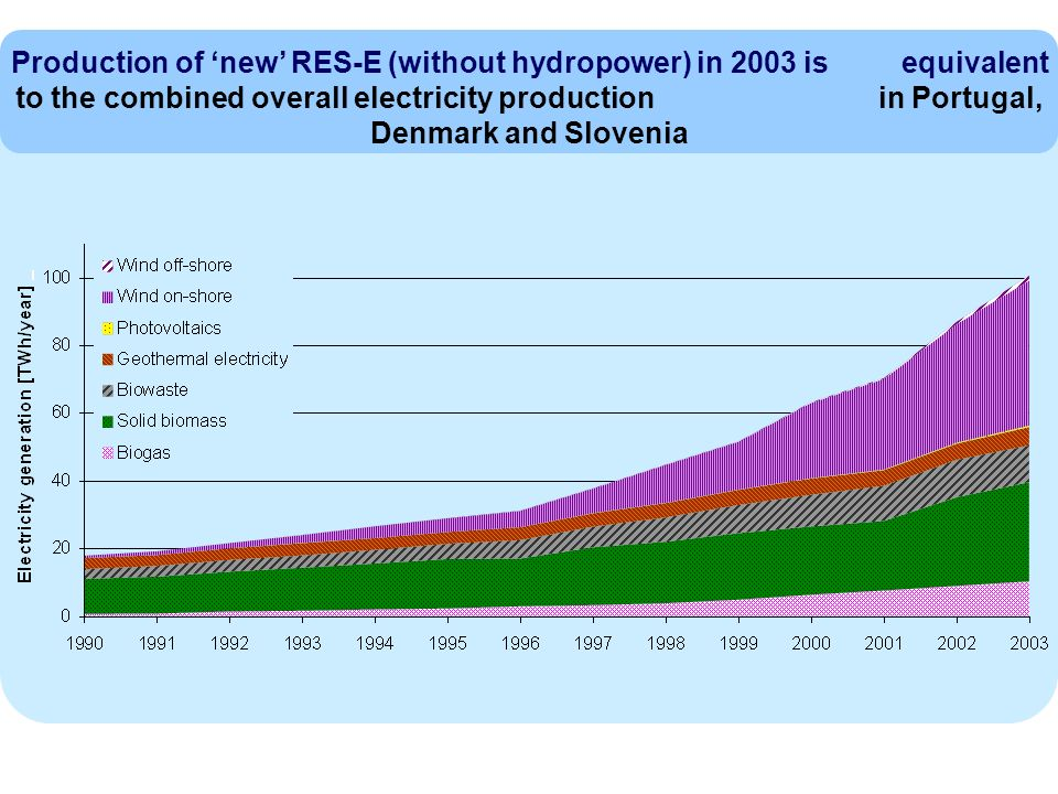 Production of new RES-E (without hydropower) in 2003 is equivalent to the combined overall electricity production in Portugal, Denmark and Slovenia