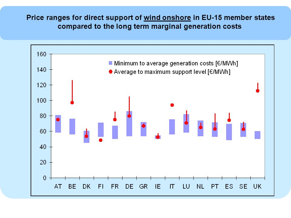 Price ranges for direct support of wind onshore in EU-15 member states compared to the long term marginal generation costs