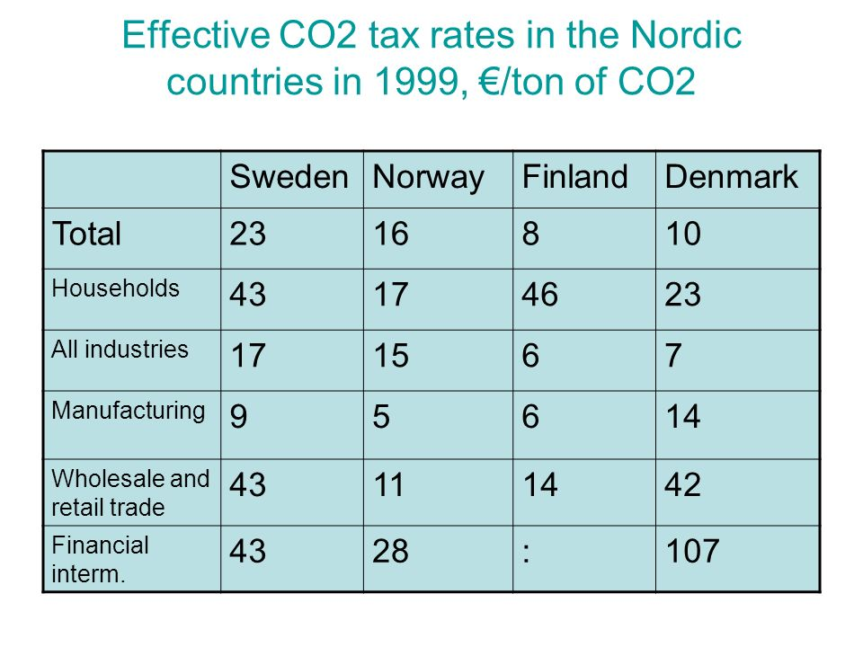 Effective CO2 tax rates in the Nordic countries in 1999, /ton of CO2 SwedenNorwayFinlandDenmark Total2316810 Households 43174623 All industries 171567 Manufacturing 95614 Wholesale and retail trade 43111442 Financial interm.