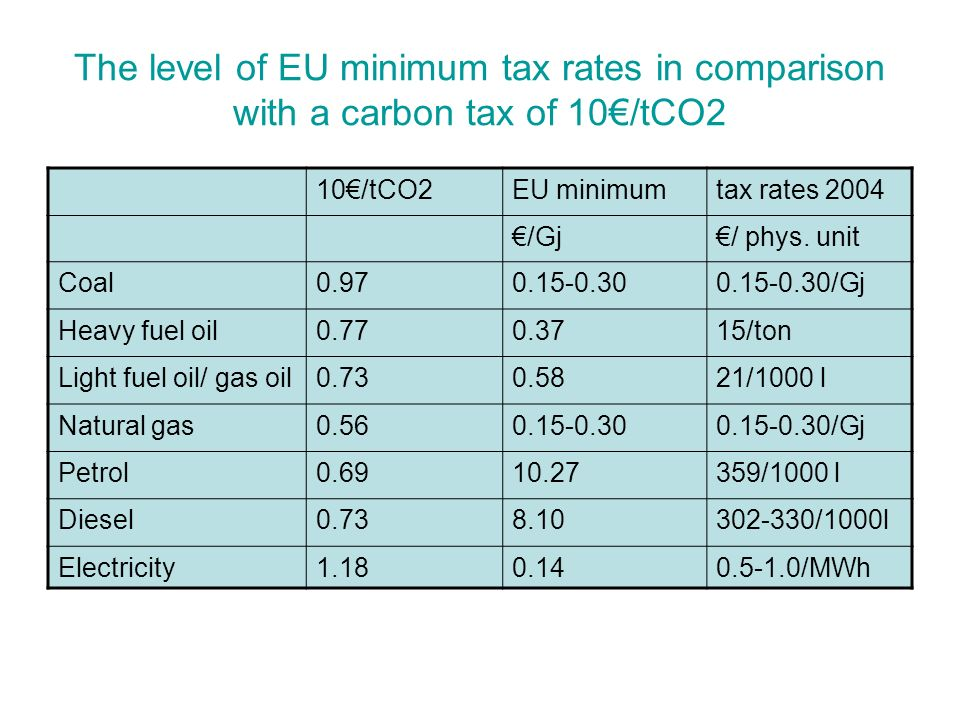 The level of EU minimum tax rates in comparison with a carbon tax of 10/tCO2 10/tCO2EU minimumtax rates 2004 /Gj/ phys.