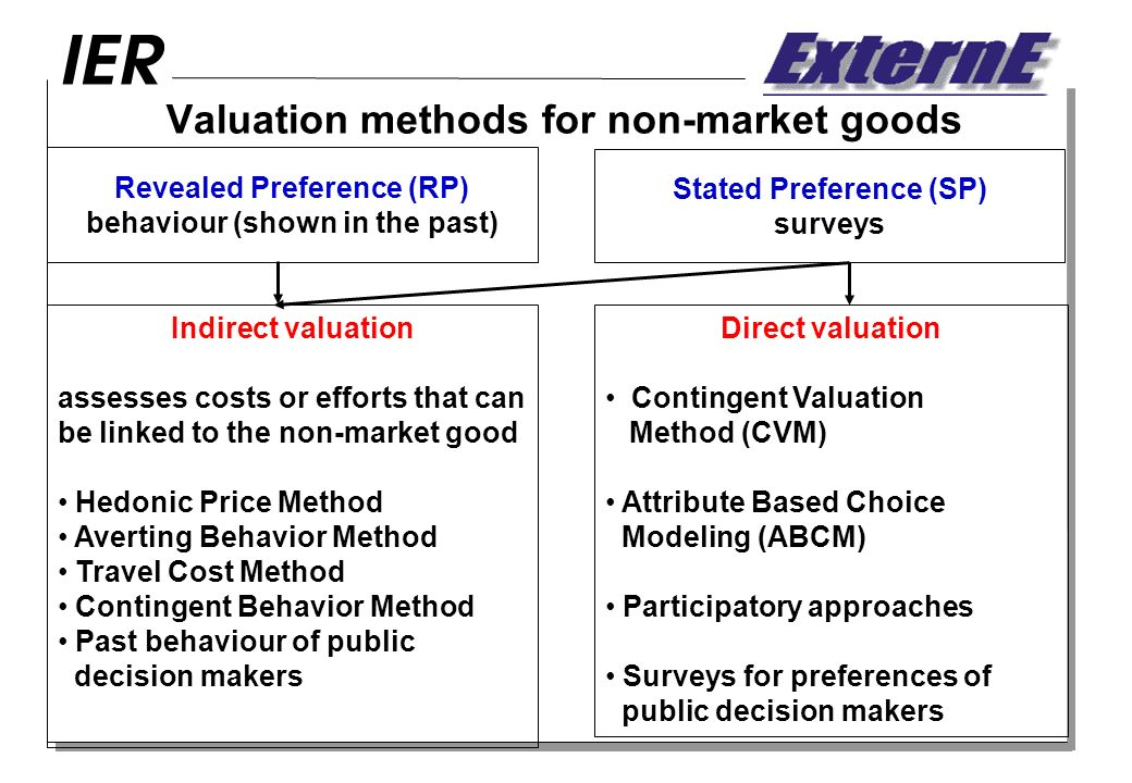 Valuation methods for non-market goods Stated Preference (SP) surveys Indirect valuation assesses costs or efforts that can be linked to the non-market good Hedonic Price Method Averting Behavior Method Travel Cost Method Contingent Behavior Method Past behaviour of public decision makers Direct valuation Contingent Valuation Method (CVM) Attribute Based Choice Modeling (ABCM) Participatory approaches Surveys for preferences of public decision makers Revealed Preference (RP) behaviour (shown in the past)