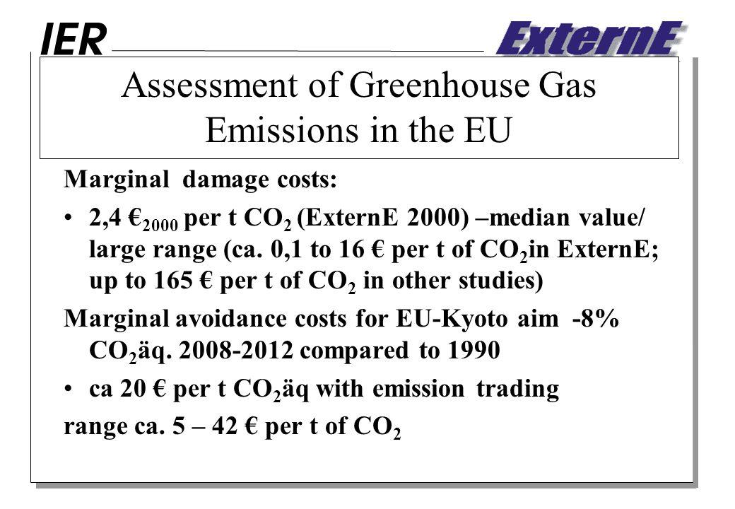 Assessment of Greenhouse Gas Emissions in the EU Marginal damage costs: 2,4 2000 per t CO 2 (ExternE 2000) –median value/ large range (ca.