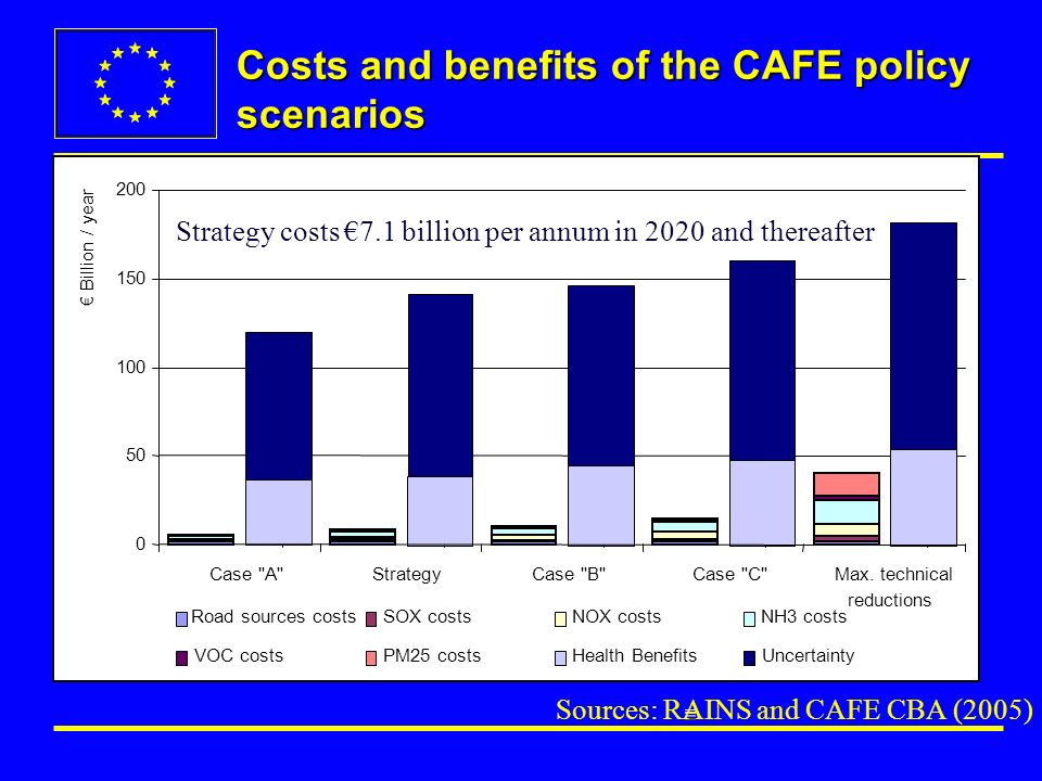 Costs and benefits of the CAFE policy scenarios 0 50 100 150 200 Case A StrategyCase B Case C Max.