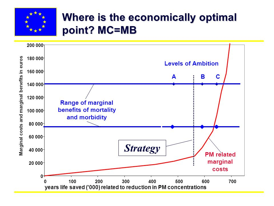 Where is the economically optimal point? MC=MB 0 20 000 40 000 60 000 80 000 100 000 120 000 140 000 160 000 180 000 200 000 0100200300400500600700 ye