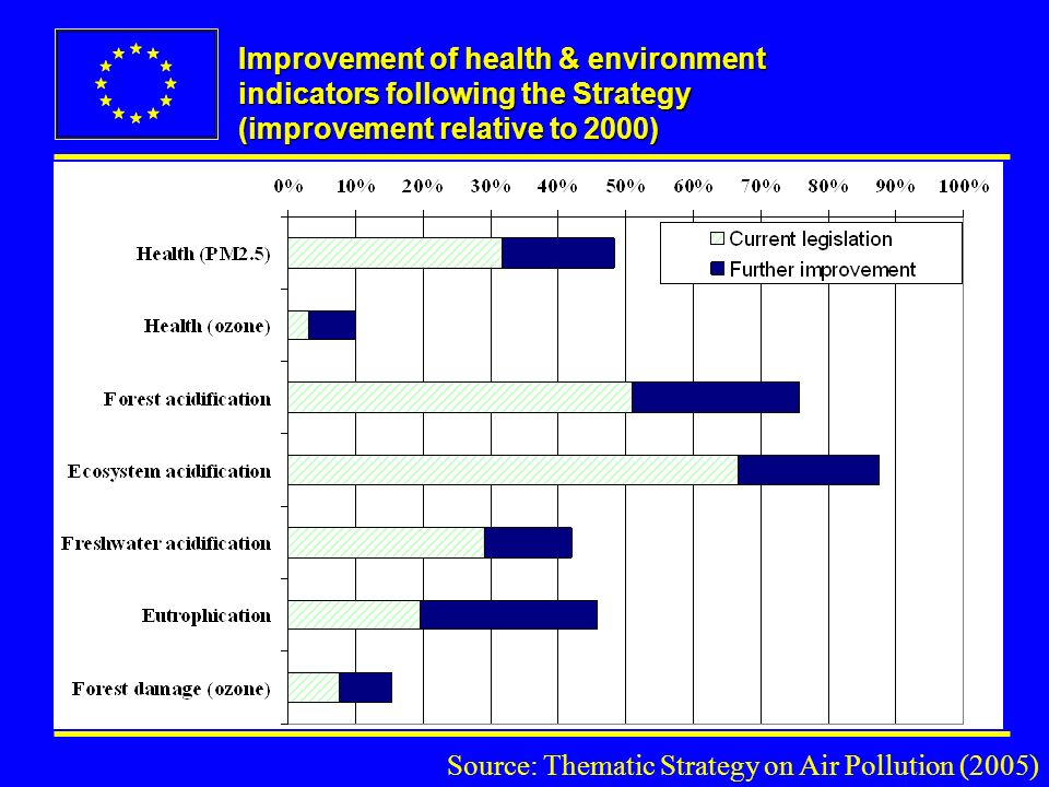 Improvement of health & environment indicators following the Strategy (improvement relative to 2000) Source: Thematic Strategy on Air Pollution (2005)