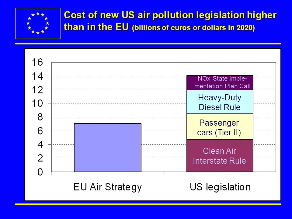 Cost of new US air pollution legislation higher than in the EU (billions of euros or dollars in 2020) Clean Air Interstate Rule Passenger cars (Tier II) Heavy-Duty Diesel Rule NOx State Imple- mentation Plan Call