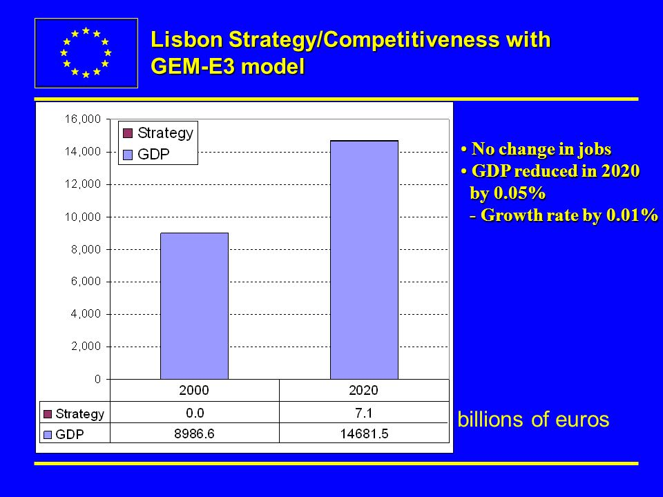 Lisbon Strategy/Competitiveness with GEM-E3 model No change in jobs No change in jobs GDP reduced in 2020 by 0.05% GDP reduced in 2020 by 0.05% - Growth rate by 0.01% - Growth rate by 0.01% billions of euros