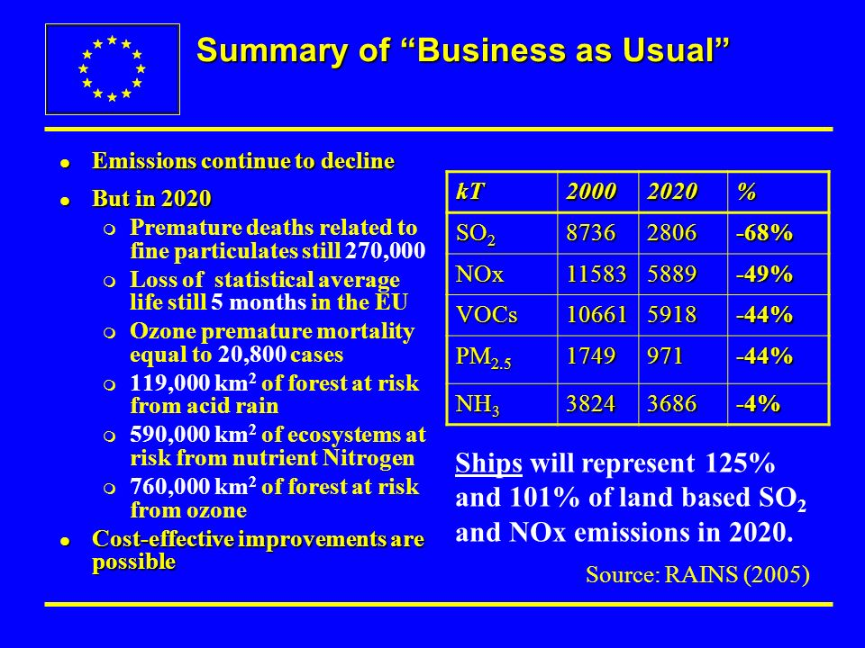 Summary of Business as Usual l Emissions continue to decline l But in 2020 m Premature deaths related to fine particulates still 270,000 m Loss of statistical average life still 5 months in the EU m Ozone premature mortality equal to 20,800 cases m 119,000 km 2 of forest at risk from acid rain m 590,000 km 2 of ecosystems at risk from nutrient Nitrogen m 760,000 km 2 of forest at risk from ozone l Cost-effective improvements are possible kT20002020% SO 2 87362806-68% NOx115835889-49% VOCs106615918-44% PM 2.5 1749971-44% NH 3 38243686-4% Ships will represent 125% and 101% of land based SO 2 and NOx emissions in 2020.