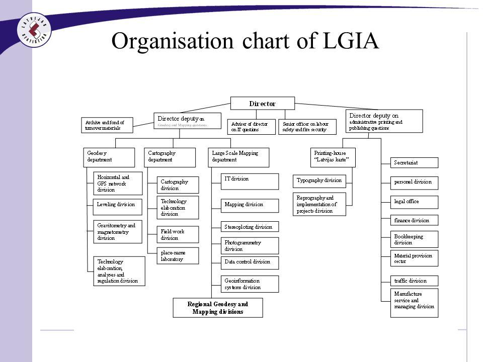 12 Organisation chart of LGIA