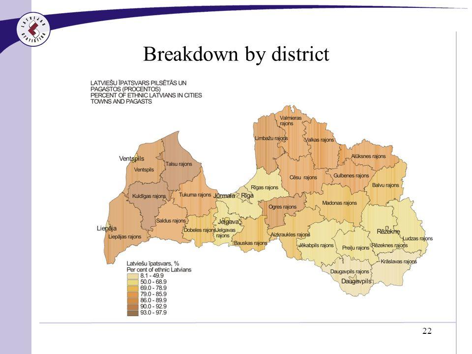 22 Breakdown by district