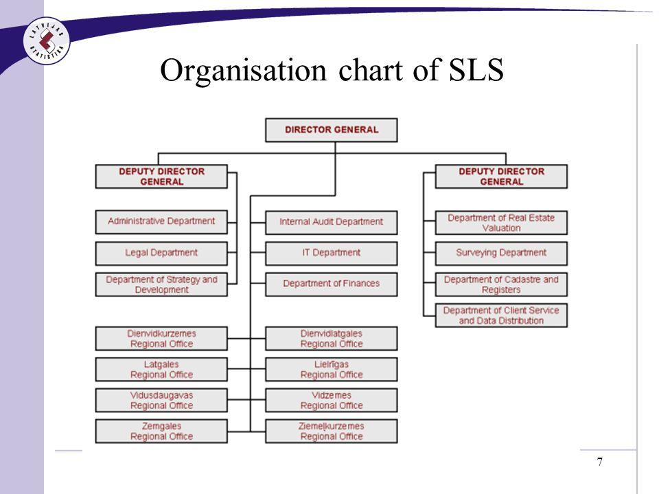 7 Organisation chart of SLS