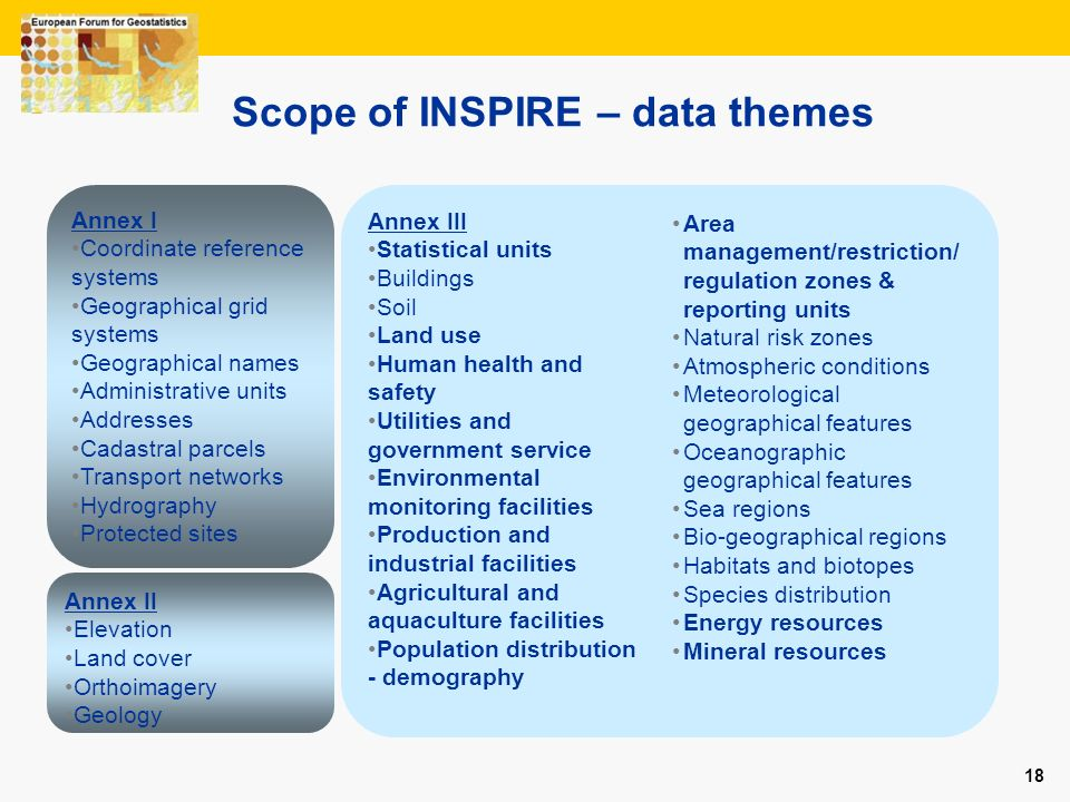 18 Scope of INSPIRE – data themes Annex II Elevation Land cover Orthoimagery Geology Annex III Statistical units Buildings Soil Land use Human health