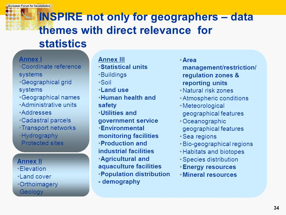 34 INSPIRE not only for geographers – data themes with direct relevance for statistics Annex II Elevation Land cover Orthoimagery Geology Annex III St