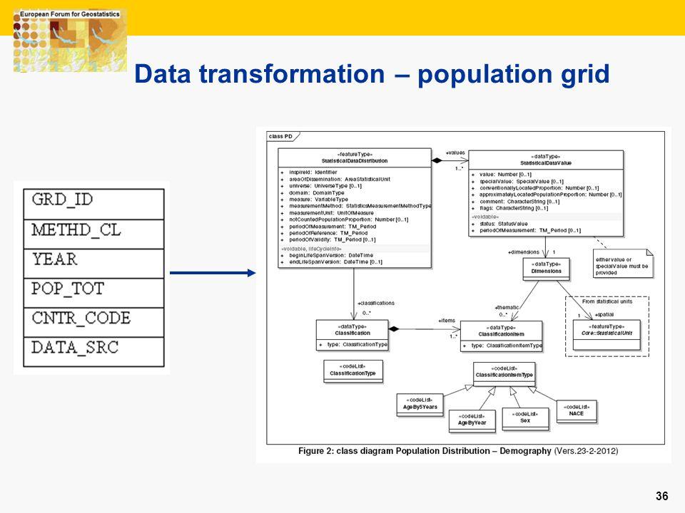 36 Data transformation – population grid