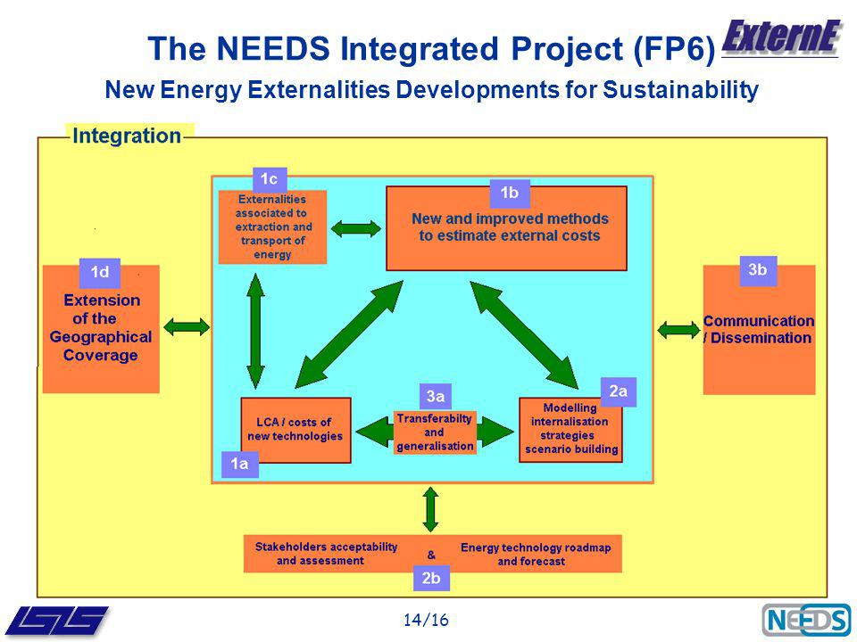 14/16 The NEEDS Integrated Project (FP6) New Energy Externalities Developments for Sustainability