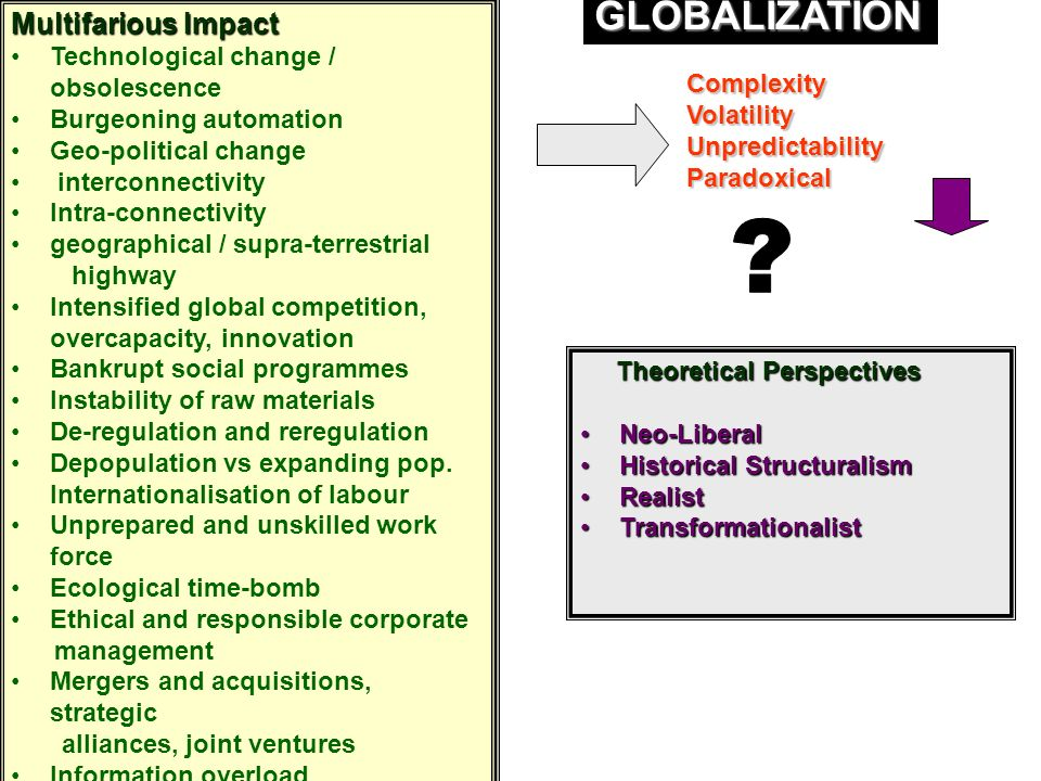 Multifarious Impact Technological change / obsolescence Burgeoning automation Geo-political change interconnectivity Intra-connectivity geographical / supra-terrestrial highway Intensified global competition, overcapacity, innovation Bankrupt social programmes Instability of raw materials De-regulation and reregulation Depopulation vs expanding pop.