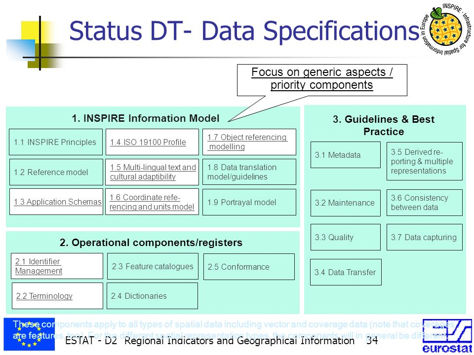 ESTAT - D2 Regional Indicators and Geographical Information 34 1.2 Reference model 1.