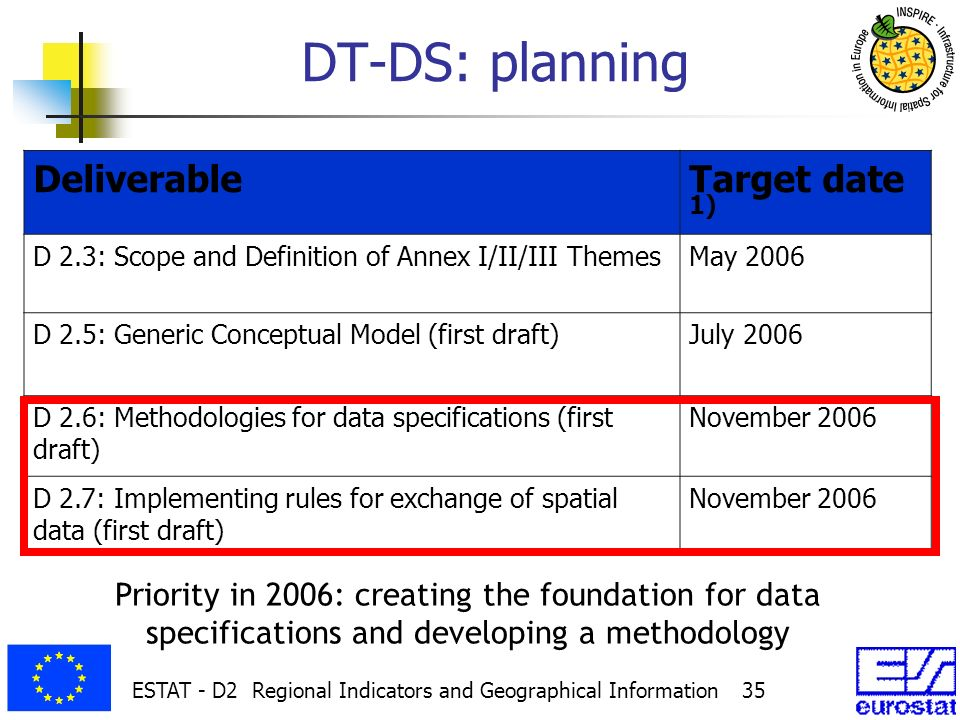 ESTAT - D2 Regional Indicators and Geographical Information 35 DT-DS: planning DeliverableTarget date 1) D 2.3: Scope and Definition of Annex I/II/III ThemesMay 2006 D 2.5: Generic Conceptual Model (first draft)July 2006 D 2.6: Methodologies for data specifications (first draft) November 2006 D 2.7: Implementing rules for exchange of spatial data (first draft) November 2006 Priority in 2006: creating the foundation for data specifications and developing a methodology