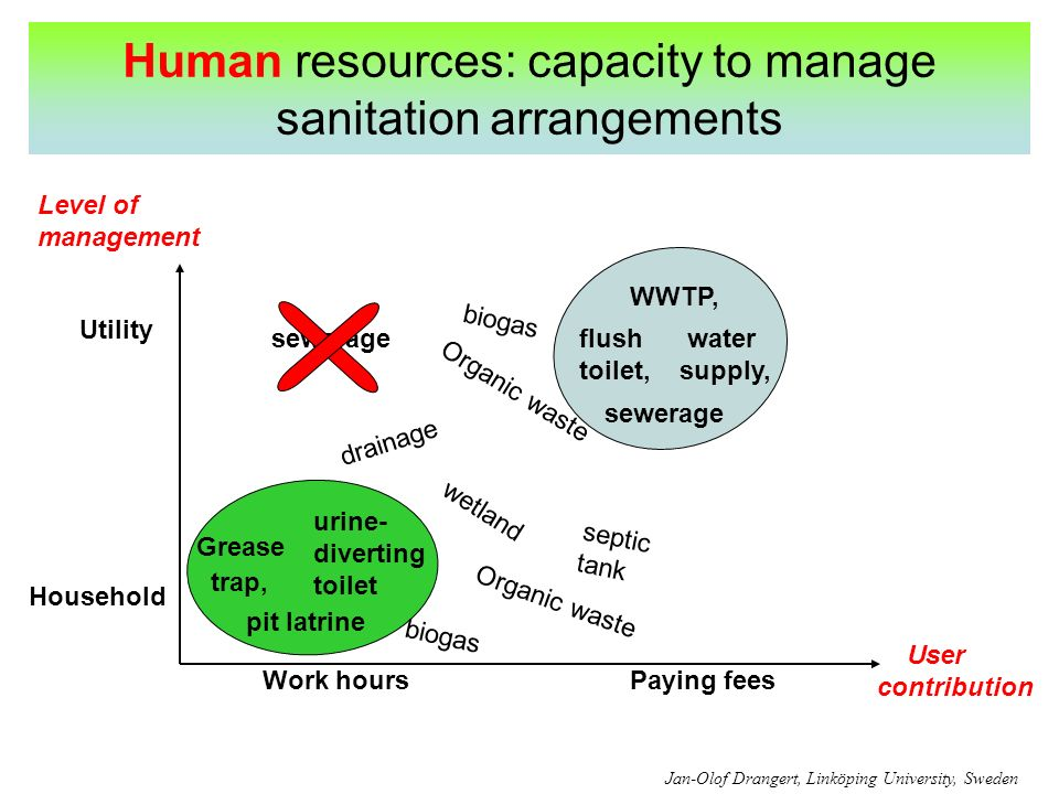 Human resources: capacity to manage sanitation arrangements Utility Household Work hoursPaying fees Level of management User contribution pit latrine urine- diverting toilet flush toilet, WWTP, wetland Grease trap, Organic waste septic tank sewerage water supply, biogas drainage Jan-Olof Drangert, Linköping University, Sweden sewerage Organic waste biogas