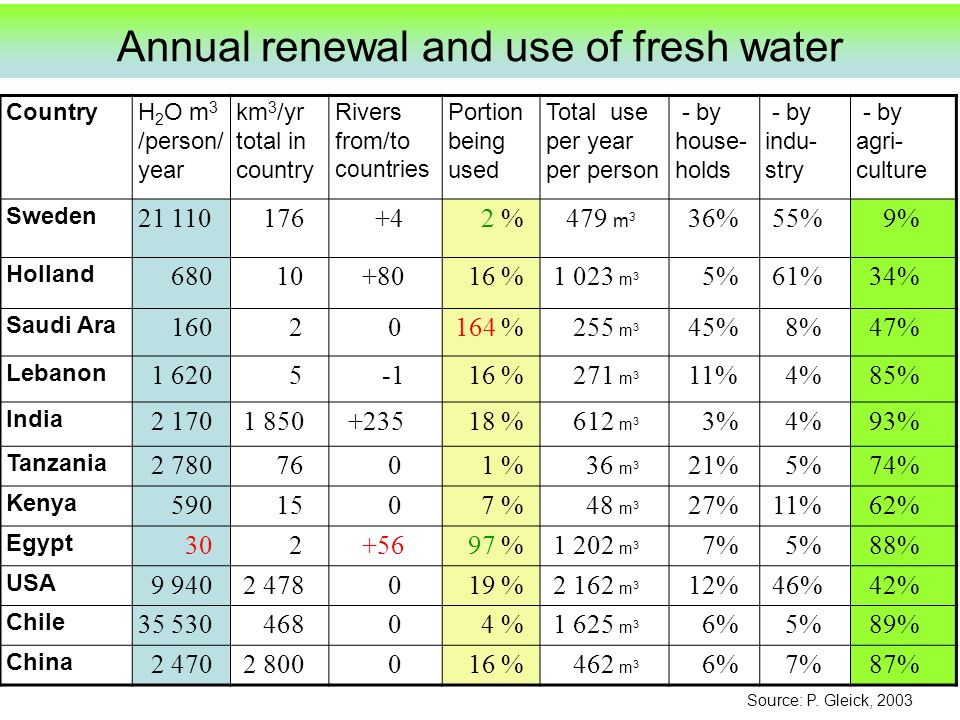 Annual renewal and use of fresh water CountryH 2 O m 3 /person/ year km 3 /yr total in country Rivers from/to countries Portion being used Total use per year per person - by house- holds - by indu- stry - by agri- culture Sweden 21 110 176 +4 2 % 479 m 3 36% 55% 9% Holland 680 10 +80 16 % 1 023 m 3 5% 61% 34% Saudi Ara 160 2 0 164 % 255 m 3 45% 8% 47% Lebanon 1 620 5 16 % 271 m 3 11% 4% 85% India 2 170 1 850 +235 18 % 612 m 3 3% 4% 93% Tanzania 2 780 76 0 1 % 36 m 3 21% 5% 74% Kenya 590 15 0 7 % 48 m 3 27% 11% 62% Egypt 30 2 +56 97 % 1 202 m 3 7% 5% 88% USA 9 940 2 478 0 19 % 2 162 m 3 12% 46% 42% Chile 35 530 468 0 4 % 1 625 m 3 6% 5% 89% China 2 470 2 800 0 16 % 462 m 3 6% 7% 87% Source: P.