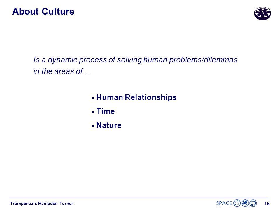 14 Trompenaars Hampden-Turner A model of Culture Implicit Culture Explicit Culture