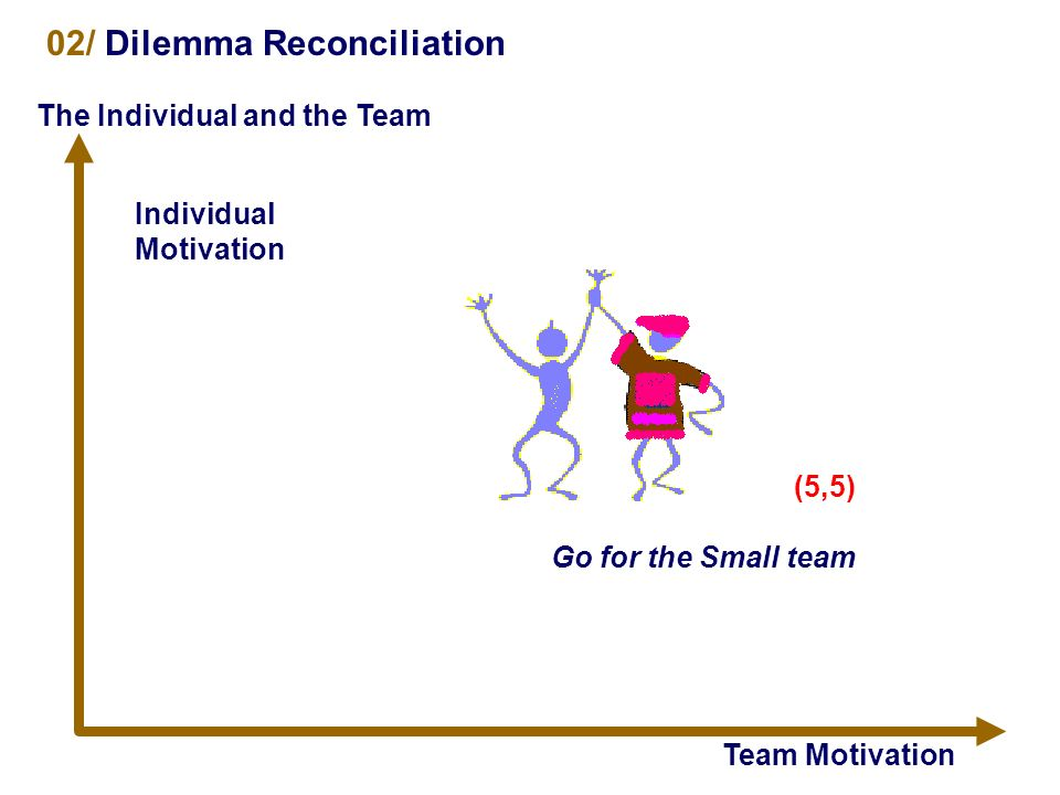 Team Motivation Team Mediocrity 02/ Dilemma Reconciliation The Individual and the Team Individual Motivation