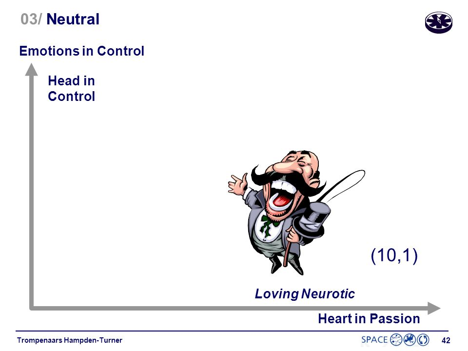 41 Trompenaars Hampden-Turner 03/ Neutral versus Affective Head in Control Heart in Passion Analysis, Paralysis (1,10) Emotions in Control