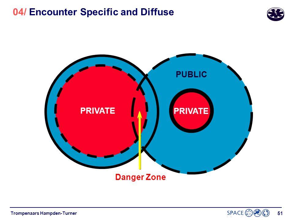 50 Trompenaars Hampden-Turner 04/ Specific versus Diffuse Diffuse Relationship PRIVATE