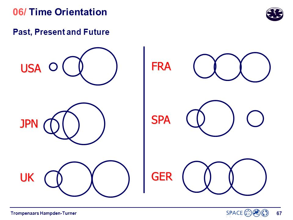 66 Trompenaars Hampden-Turner 06/ Time Orientation Think of the past, present and future as being in the shape of circles. Please draw three circles r