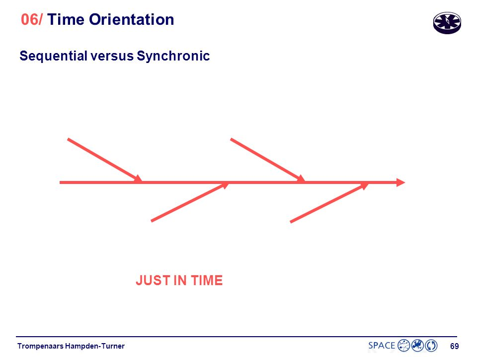 68 Trompenaars Hampden-Turner 06/ Time Orientation 1.453.00 1.45 - 2.00 Sequential Synchronic 3.00 - 3.15 Sequential versus Synchronic
