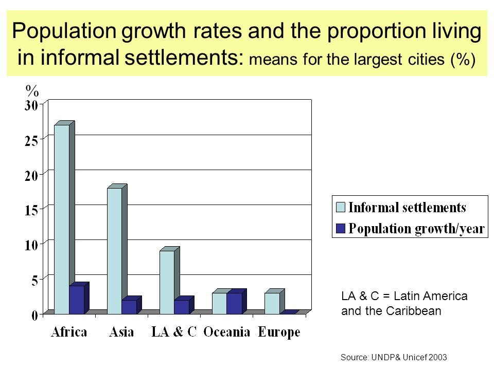 Population growth rates and the proportion living in informal settlements: means for the largest cities (%) % Source: UNDP& Unicef 2003 LA & C = Latin