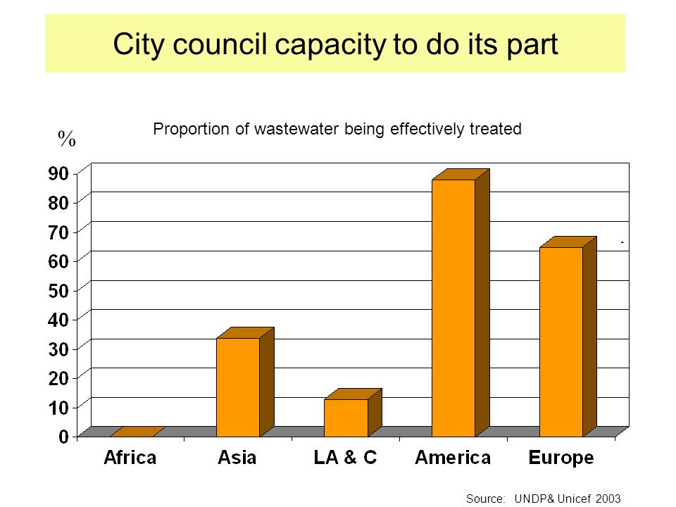 Treated waste- water City council capacity to do its part Source: UNDP& Unicef 2003 % Proportion of wastewater being effectively treated