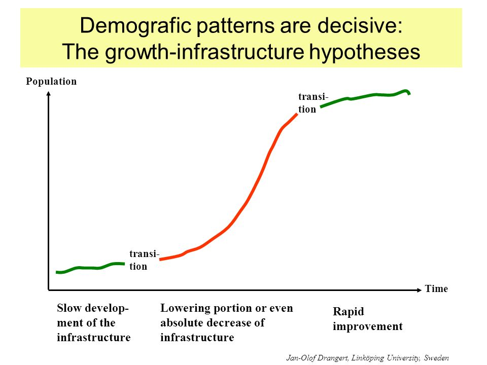 Demografic patterns are decisive: The growth-infrastructure hypotheses Population Time transi- tion Slow develop- ment of the infrastructure Lowering