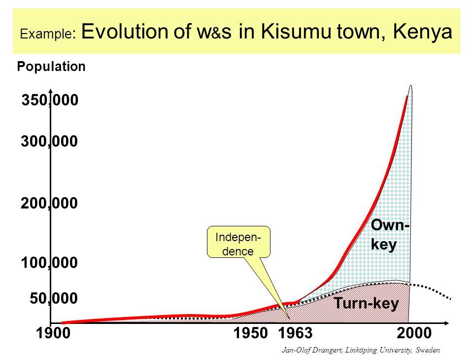 Example : Evolution of w & s in Kisumu town, Kenya 1963200019501900 Turn-key Own- key Jan-Olof Drangert, Linköping University, Sweden 350,000 200,000 300,000 100,000 50,000 Population Indepen- dence
