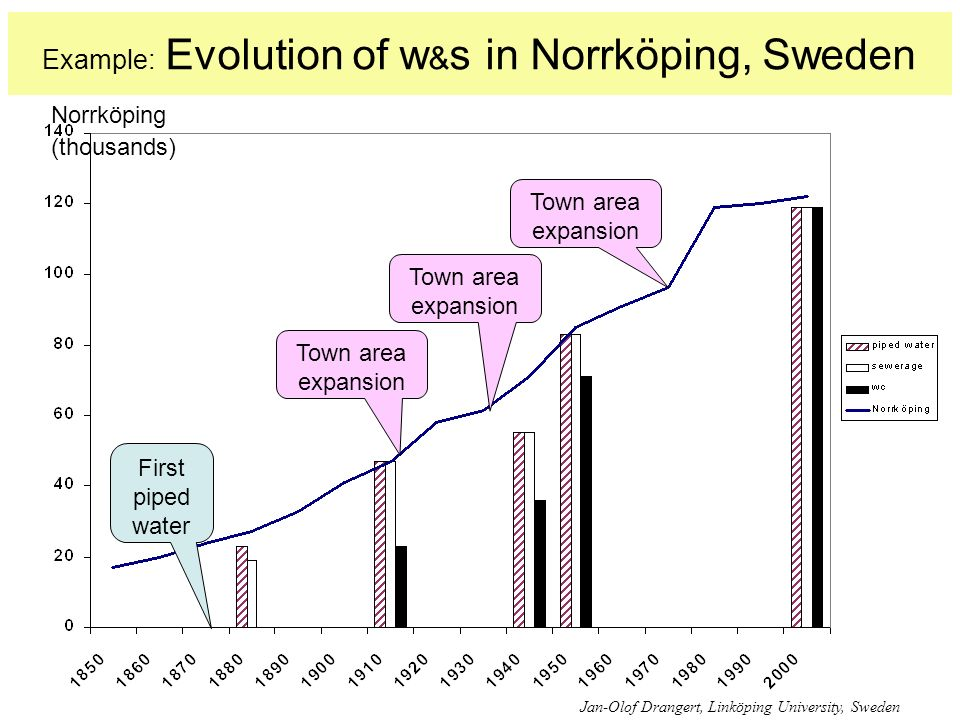 Example: Evolution of w & s in Norrköping, Sweden Jan-Olof Drangert, Linköping University, Sweden Norrköping (thousands) First piped water Town area e