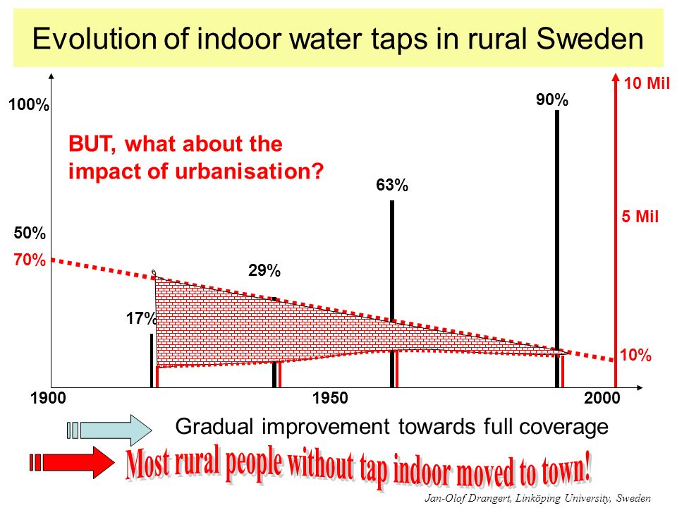 Evolution of indoor water taps in rural Sweden 19001950 100% 10 Mil 17% 2000 50% 29% 63% 70% 10% 90% Gradual improvement towards full coverage BUT, what about the impact of urbanisation.