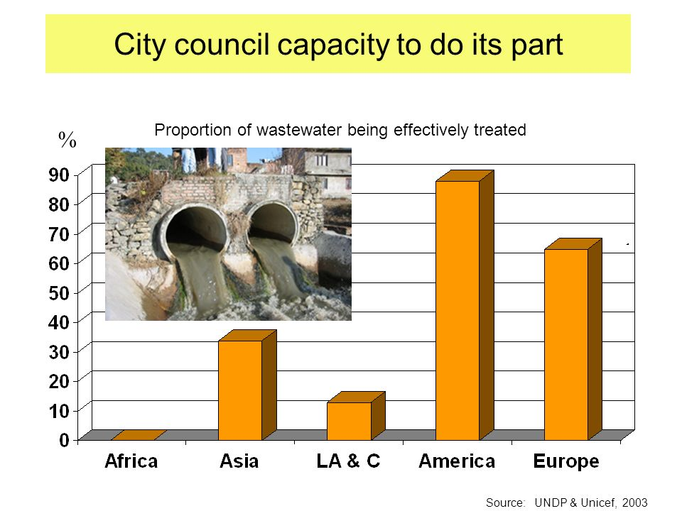 Treated waste- water City council capacity to do its part Source: UNDP & Unicef, 2003 % Proportion of wastewater being effectively treated