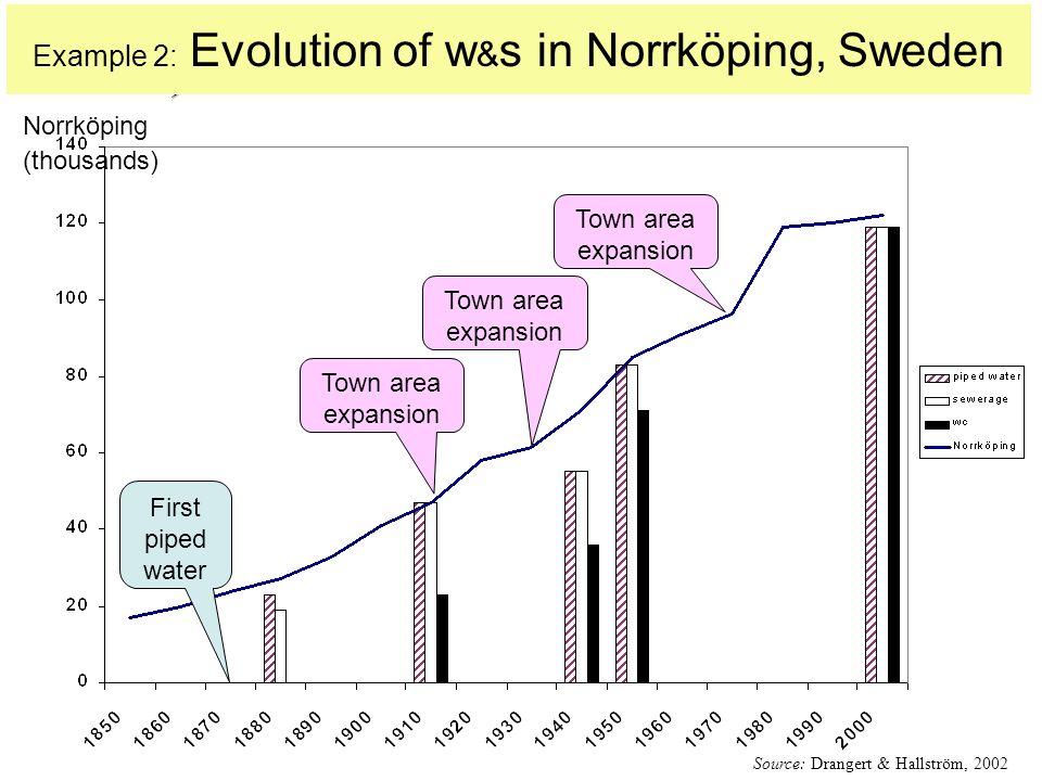 Hypotheses on best management option Population transi- tion own-key Jan-Olof Drangert, Linköping University, Sweden proportions Turn-key Time