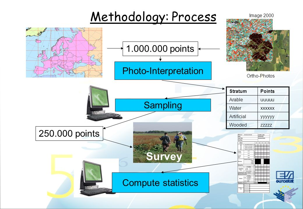 Methodology: Process Sampling Photo-Interpretation Compute statistics 1.000.000 points 250.000 points StratumPoints Arableuuuuu Waterxxxxxx Artificial