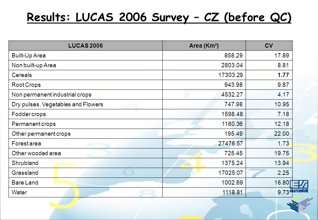 Results: LUCAS 2006 Survey – CZ (before QC) LUCAS 2006Area (Km²)CV Built-Up Area858.2917.89 Non built-up Area2803.048.81 Cereals17303.291.77 Root Crop