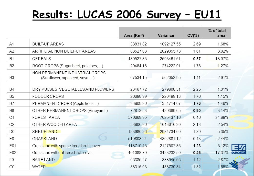 Results: LUCAS 2006 Survey – EU11 Area (Km²)VarianceCV(%) % of total area A1BUILT-UP AREAS38831.821092127.552.691.68% A2ARTIFICIAL NON BUILT-UP AREAS8