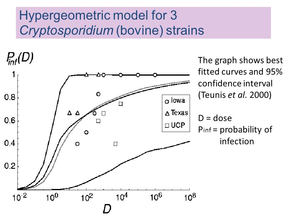 The graph shows best fitted curves and 95% confidence interval (Teunis et al. 2000) D = dose P inf = probability of infection Hypergeometric model for