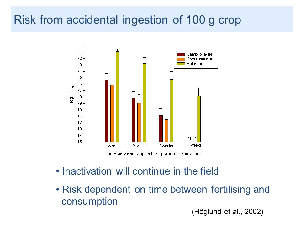 Inactivation will continue in the field Risk dependent on time between fertilising and consumption (Höglund et al., 2002) Risk from accidental ingesti