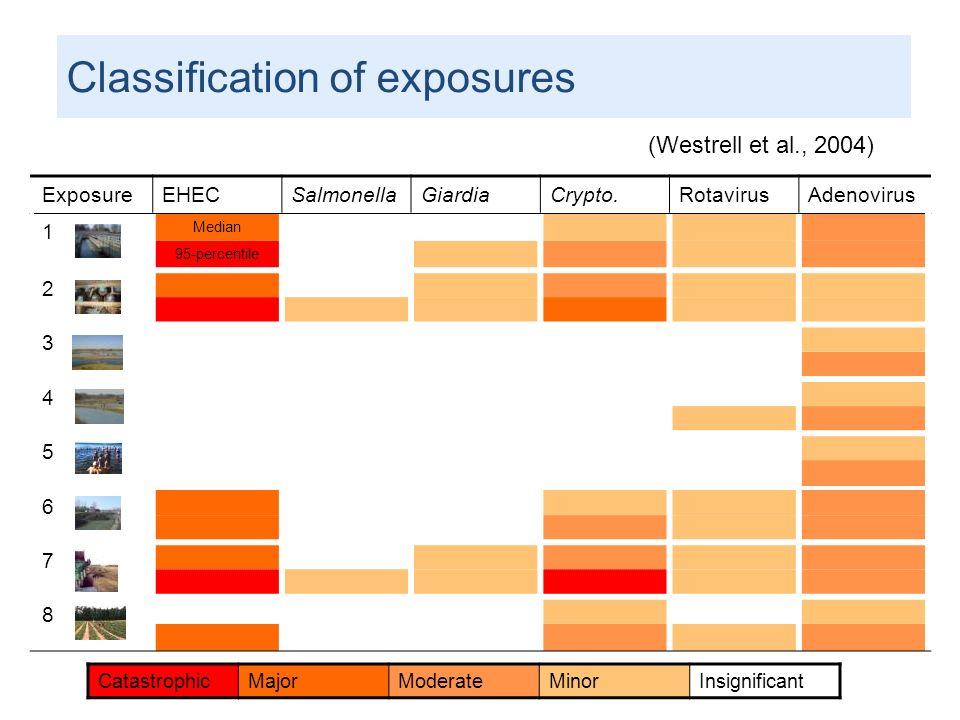 ExposureEHECSalmonellaGiardiaCrypto.RotavirusAdenovirus 1 Median 95-percentile 2 3 4 5 6 7 8 CatastrophicMajorModerateMinorInsignificant Classificatio
