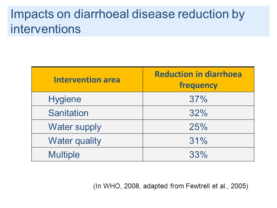 Impacts on diarrhoeal disease reduction by interventions Intervention area Reduction in diarrhoea frequency Hygiene37% Sanitation32% Water supply25% W